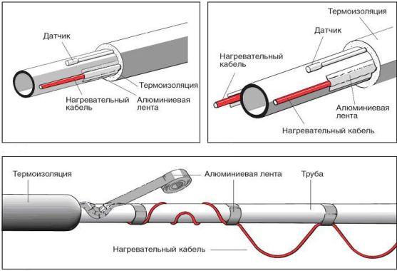 схема монтажа греющего кабеля на трубу