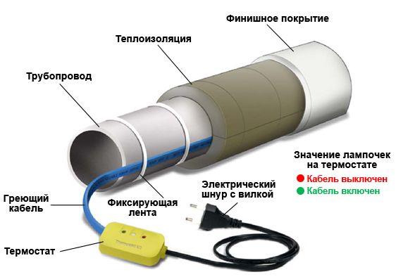 греющий кабель с термостатом