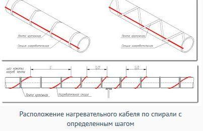 крепления провода греющего спиральным шагом