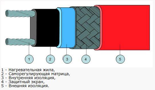 устройство обогревающего кабеля