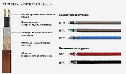 виды саморегулирующихся кабелей