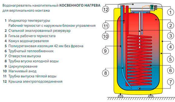 конструкция водонагревателя косвенного нагрева