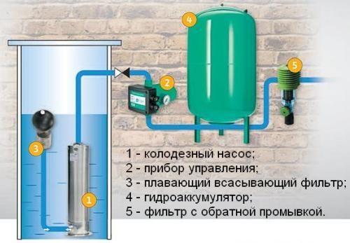 схема водоснабжения из колодца погружным насосом