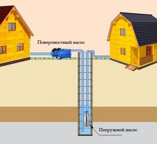 поверхностный и погружной насос для колодца загородного дома