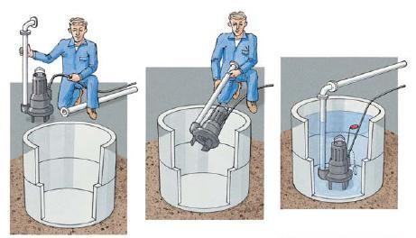 установка погружного насоса
