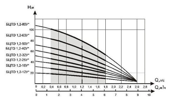 мощность насосов водолей