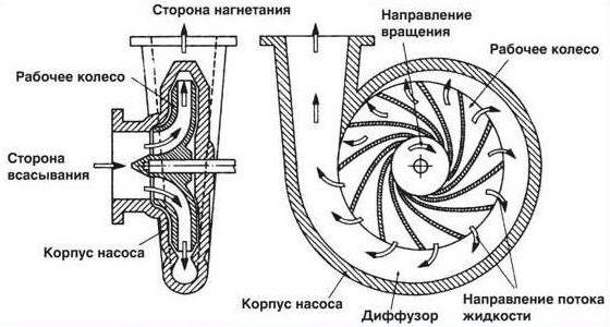 принцип действия оборудования
