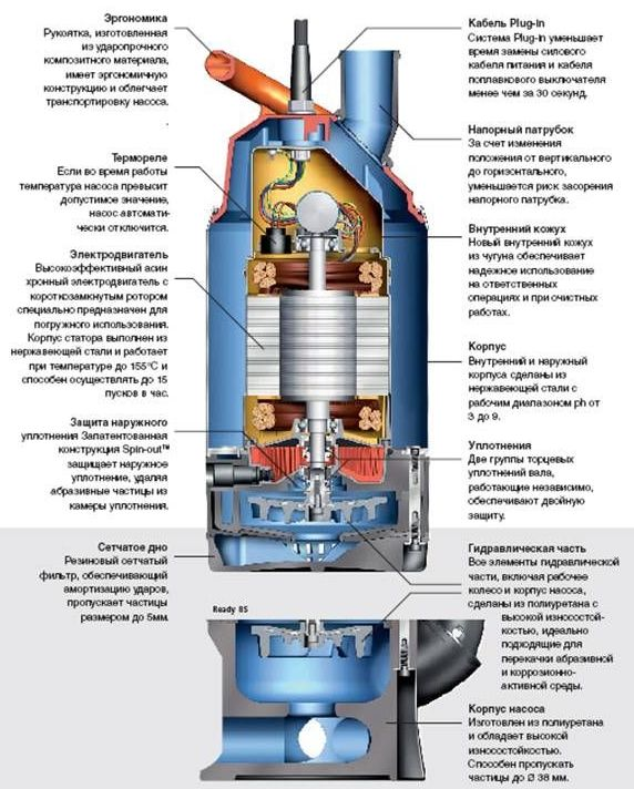 Погружные насосы для скважин технические характеристики цены