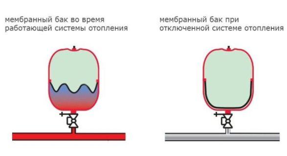 мембранный бак в работе и при отключении