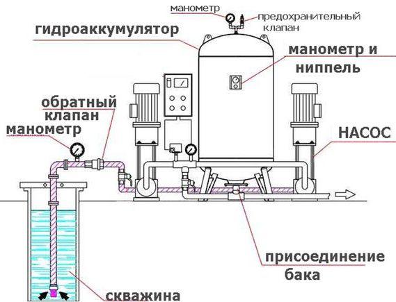 схема подачи воды от скважины к расширительному баку