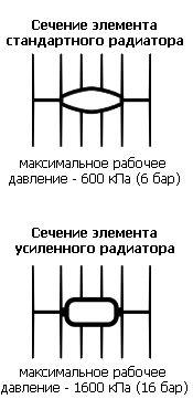 сечение элемента стандартного радиатора и усиленного