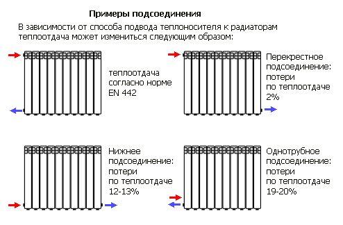 примеры подсоединения батарей отопления