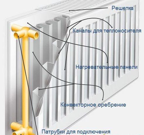 панельные стальные модели батарей