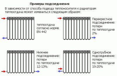 пример подсоединения батареи отопления