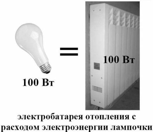 электробатарея отопления с расходом лампочки
