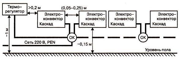 управление группой батарей отопления