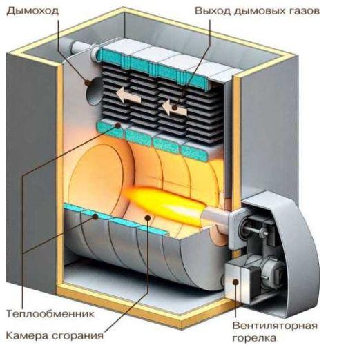 особенность устройства дизельного котла отопления