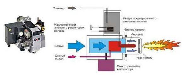 принцип действия дизельного котла