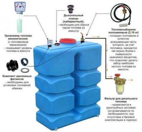 емкость для хранения топлива