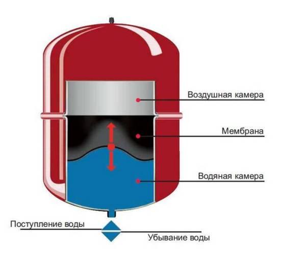 Электрокотлы для обогрева дома 220в
