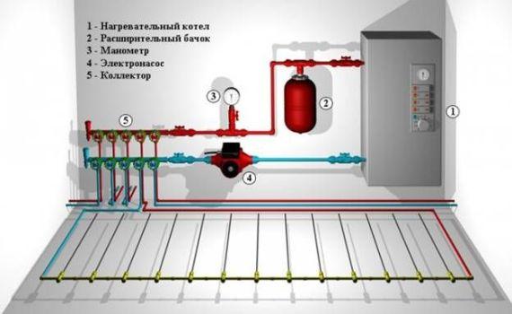 принцип действия котла отопления