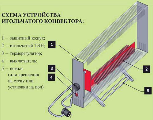 схема игольчатого конвектора