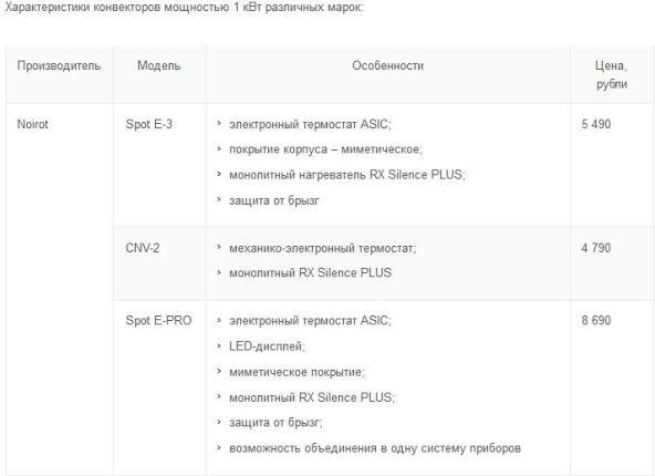 характеристики настенных конвекторов