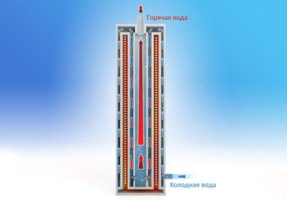 схема циркуляции воды в котле отопления