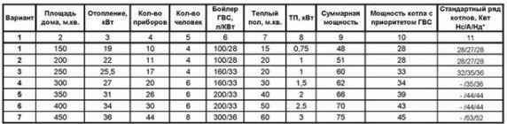таблица мощности котлов отопления