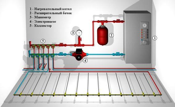 схема соединения котла отопления с коллектором