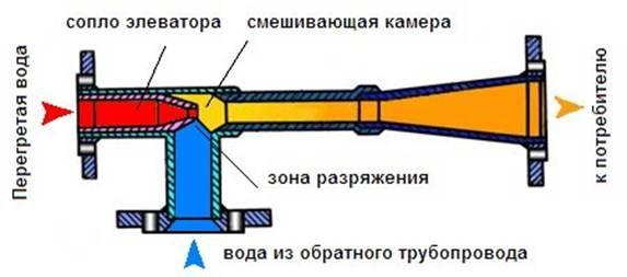 распределение по элеваторнму узлу