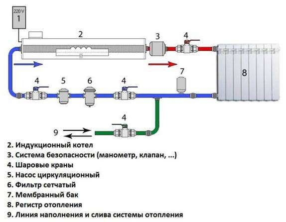 Индукционный котёл отопления своими руками чертежи схемы описание