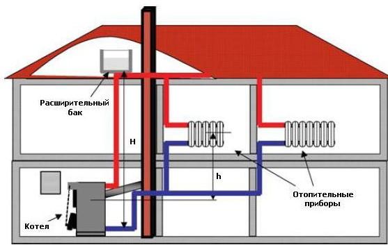 система газового отопления дома
