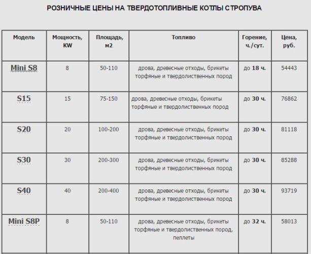 цены на котлы стропува