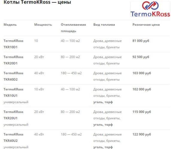 котлы термокросс