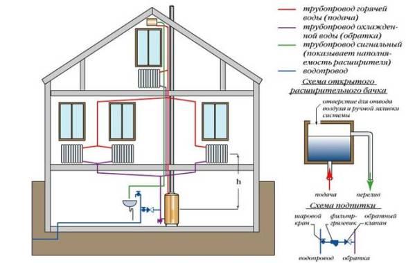 система отопления 2-х этажного дома