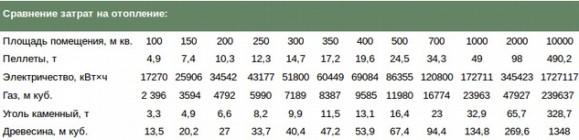 таблица расчета затрат