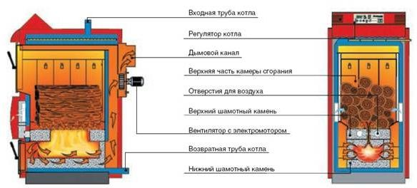 схема работы пиролизного котла