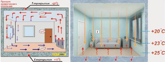 циркуляция воздуха в системе плэн