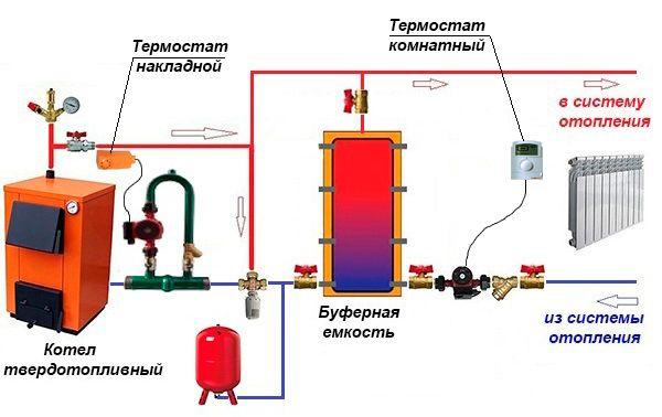 Схема отопления частного дома с твердотопливным котлом: подключения к системе - отзывы