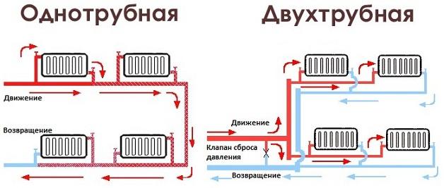 одно и двухтрубная система