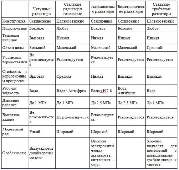 краткие характеристики радиаторов всех видов