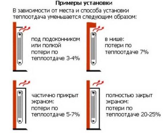 примеры установки радиаторов для лучшего эффекта