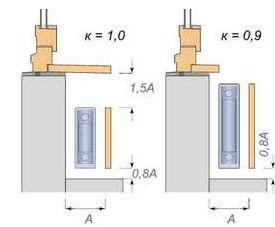 контуры радиатора отопления