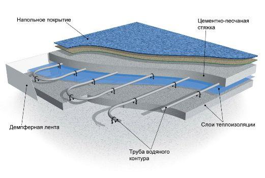 схема теплого пола с водяным отоплением