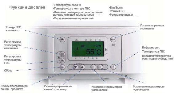 функции дисплея термодатчика