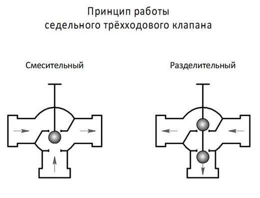 как работает седельный клапан