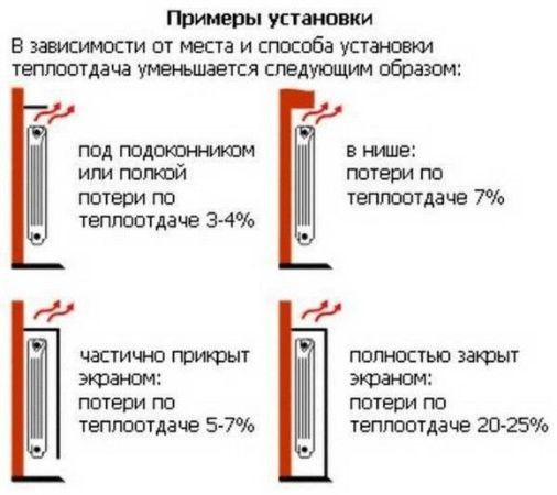 примеры установки батареи отопления