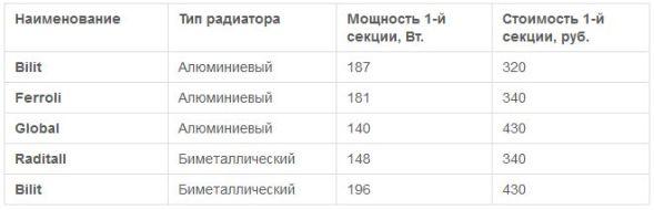 таблица стоимости секций батарей
