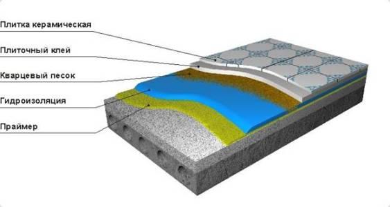 схема гидроизоляции под плитку